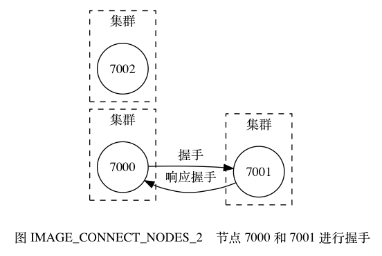 digraph {      label = ""\n 图 IMAGE_CONNECT_NODES_2    节点 7000 和 7001 进行握手"";      rankdir = LR;      node [shape = circle];      subgraph cluster_a {          label = ""集群"";          style = dashed;          7000;      }      subgraph cluster_b {          label = ""集群"";          style = dashed;          7001;      }      subgraph cluster_c {          label = ""集群"";          style = dashed;          7002;      }      7000 -> 7001 [label = ""握手""];      7000 -> 7001 [dir = back, label = ""响应握手""];  }552|371|?|4fa0def8024abafa36256aac8cccff92|False|UNLIKELY|0.3285563290119171