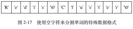 "digraph {    label = ""\n 图 2-17    使用空字符来分割单词的特殊数据格式"";    node [shape = record];    content [label = "" 'R'   'e'   'd'   'i'   's'   '\\0'   'C'   'l'   'u'   's'   't'   'e'   'r'   '\\0' ""];}"