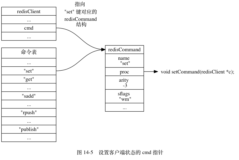 SET_CLIENT_CMD_POINTER