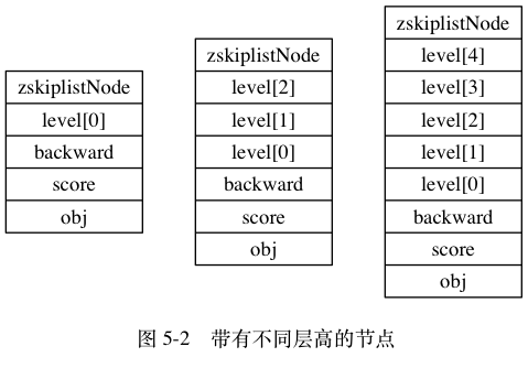 "digraph {      label = ""\n 图 5-2    带有不同层高的节点"";      rankdir = LR;      //      node [shape = record];      n1 [label = "" zskiplistNode  level[0] | backward | score | obj ""];     n2 [label = "" zskiplistNode 