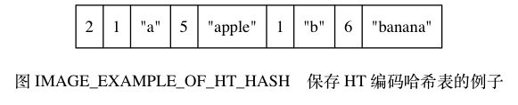 "digraph {      label = ""\n图 IMAGE_EXAMPLE_OF_HT_HASH    保存 HT 编码哈希表的例子"";      node [shape = record];      hash [label = "" 2  1 | ""a\"" 