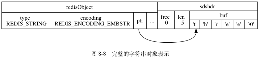 "digraph {      label = ""\n 图 8-8    完整的字符串对象表示"";      node [shape = record];      embstr [ label = "" { redisObject  { type \n REDIS_STRING | encoding \n REDIS_ENCODING_EMBSTR | <ptr> ptr | ... } } |  { sdshdr | { free \n 0 | len \n 5 | { buf | { <buf> 't' | 'h' | 'r' | 'e' | 'e' | '\0'}} }} "" ];      embstr:ptr -> embstr:buf;  }"