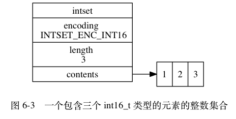 "digraph {      label = ""\n 图 6-3    一个包含三个 int16_t 类型的元素的整数集合"";      rankdir = LR;      node [shape = record];      intset [label = "" intset  encoding \n INTSET_ENC_INT16 | length \n 3 | <contents> contents ""];      contents [label = "" { 1 