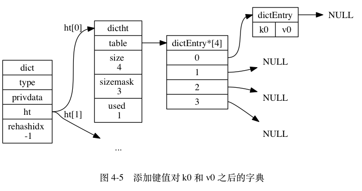 "digraph {      label = ""\n 图 4-5    添加键值对 k0 和 v0 之后的字典"";      rankdir = LR;      //      node [shape = record];      dict [label = "" <head> dict  type | privdata | <ht> ht | rehashidx \n -1 ""];      dictht0 [label = "" <head> dictht 
