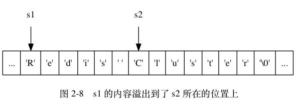 2-8 s1 的内容溢出到 s2 所在的位置
