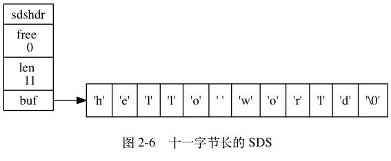 11 字节的 SDS