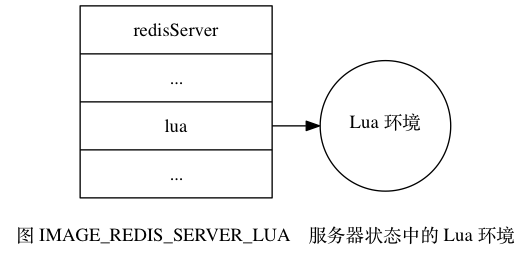 "digraph {      label = ""\n图 IMAGE_REDIS_SERVER_LUA    服务器状态中的 Lua 环境"";      rankdir = LR;      node [shape = record];      server [label = ""redisServer  ... | <lua> lua | ..."", width = 2.0, height = 2.0];      lua [label = ""Lua 环境"", shape = circle];      server:lua -> lua;  }"