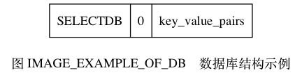"digraph {      label = ""\n图 IMAGE_EXAMPLE_OF_DB    数据库结构示例"";      node [shape = record];      value [label = "" SELECTDB  0 | key_value_pairs ""];  }"