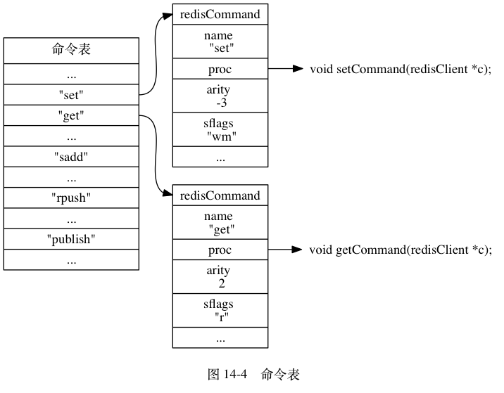 "digraph {      label = ""\n 图 14-4    命令表"";      rankdir = LR;      node [shape = record];      commands [label = "" 命令表  ... | <set> ""set\"" 