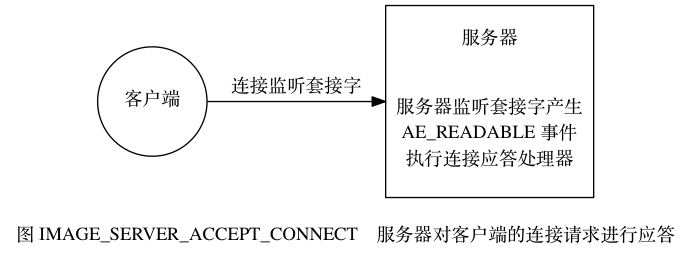 digraph {      label = ""\n图 IMAGE_SERVER_ACCEPT_CONNECT    服务器对客户端的连接请求进行应答"";      rankdir = LR;      client [label = ""客户端"", shape = circle];      server [label = ""服务器nnn服务器监听套接字产生nAE_READABLE 事件n执行连接应答处理器"", shape = box, height = 2];      client -> server [label = ""连接监听套接字""];  }691|261|?|54821e0ff7551b9f78527c35d3872f84|False|UNLIKELY|0.32987523078918457