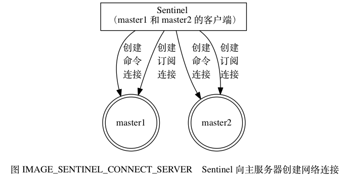 digraph {      label = ""\n 图 IMAGE_SENTINEL_CONNECT_SERVER    Sentinel 向主服务器创建网络连接"";      //      sentinel [label = ""Sentinel n (master1 和 master2 的客户端)"", shape = box, width = 3.0];      node [shape = doublecircle]      master1      master2      //      edge [label = ""创建n命令n连接""];     //edge [label = ""创n建n命n令n连n接""];      sentinel -> master1;     sentinel -> master2;      edge [label = ""创n建n订n阅n连n接""];     edge [label = ""创建n订阅n连接""];      sentinel -> master1;     sentinel -> master2;      /*     sentinel -> master1 [label = ""命n令n连n接""];     sentinel -> master1 [label = ""订n阅n连n接""];      sentinel -> master2 [label = ""命n令n连n接""];     sentinel -> master2 [label = ""订n阅n连n接""];     */  }686|363|?|c05d228a6eef80de0291fc2fa53ede92|False|UNLIKELY|0.3613165020942688