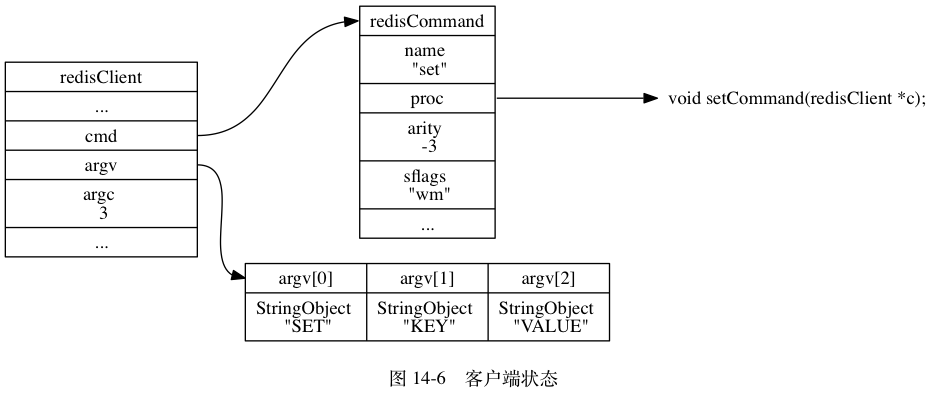 "digraph {      label = ""\n 图 14-6    客户端状态"";      //      rankdir = LR;      node [shape = record];      redisClient [label = "" redisClient  ... | <cmd> cmd | <argv> argv | argc \n 3 | ... "", width = 2];      set [label = "" <head> redisCommand 