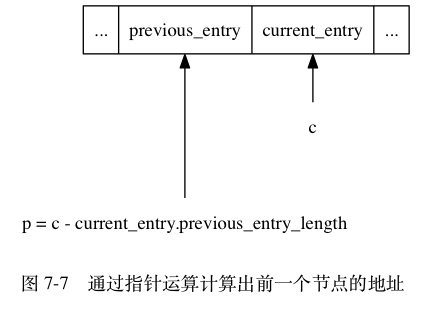 "digraph {      label = ""\n 图 7-7    通过指针运算计算出前一个节点的地址"";      rankdir = BT;      node [shape = record];      entry [label = "" ...  <previous_entry> previous_entry | <current_entry> current_entry | ... ""];      c [label = ""c"", shape = plaintext];     c -> entry:current_entry;      p [label = ""p = c - current_entry.previous_entry_length"", shape = plaintext];     p -> entry:previous_entry [minlen = 2.0];  }"