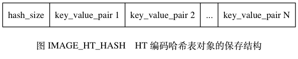 "digraph {      label = ""\n图 IMAGE_HT_HASH    HT 编码哈希表对象的保存结构"";      node [shape = record];      hash [label = "" hash_size  key_value_pair 1 | key_value_pair 2 | ... | key_value_pair N ""];  }"
