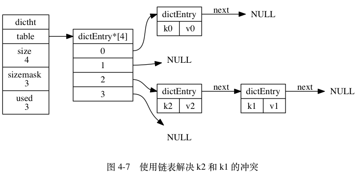 "digraph {      label = ""\n 图 4-7    使用链表解决 k2 和 k1 的冲突"";      rankdir = LR;      //      node [shape = record];      dictht0 [label = "" <head> dictht  <table> table | <size> size \n 4 | <sizemask> sizemask \n 3 | <used> used \n 3""];      table0 [label = "" <head> dictEntry*[4] 