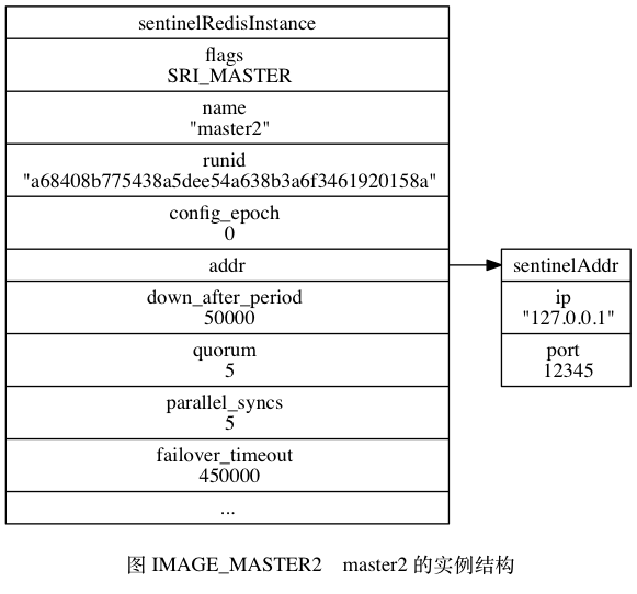 "digraph {      label = ""\n 图 IMAGE_MASTER2    master2 的实例结构"";      rankdir = LR;      node [shape = record];      //      master2 [label = "" <head> sentinelRedisInstance  flags \n SRI_MASTER | name \n ""master2\"" 