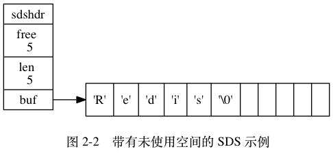 SDS 示例
