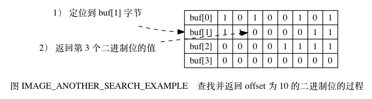 "digraph {      label = ""\n 图 IMAGE_ANOTHER_SEARCH_EXAMPLE    查找并返回 offset 为 10 的二进制位的过程"";      rankdir = LR;      //      node [shape = record];      buf [label = "" { buf[0]  1 | 0 | 1 | 0 | 0 | 1 | 0 | 1 } | { <buf1> buf[1] | 1 | 1 | <bit> 0 | 0 | 0 | 0 | 1 | 1 } | { buf[2] | 0 | 0 | 0 | 0 | 1 | 1 | 1 | 1 } | { buf[3] | 0 | 0 | 0 | 0 | 0 | 0 | 0 | 0 } ""];      node [shape = plaintext];      point_to_buf [label = ""1) 定位到 buf[1] 字节""];     point_to_bit [label = ""2) 返回第 3 个二进制位的值""];      //      edge [style = dashed];     point_to_buf -> buf:buf1;     point_to_bit -> buf:bit;  }"