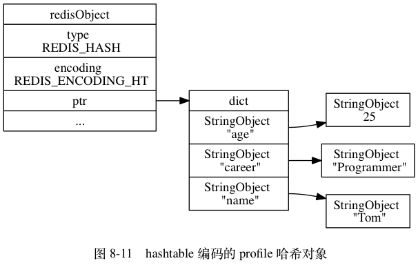 "digraph {      label = ""\n 图 8-11    hashtable 编码的 profile 哈希对象"";      rankdir = LR;      //      node [shape = record];      redisObject [label = "" redisObject  type \n REDIS_HASH | encoding \n REDIS_ENCODING_HT | <ptr> ptr | ... ""];      dict [label = "" <head> dict 