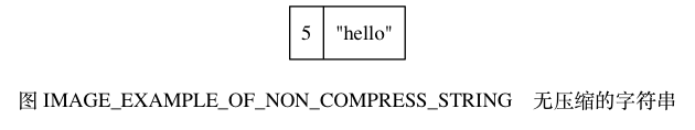 "digraph {      label = ""\n图 IMAGE_EXAMPLE_OF_NON_COMPRESS_STRING    无压缩的字符串"";      node [shape = record];      value [ label = "" 5  ""hello\"" ""];  }"