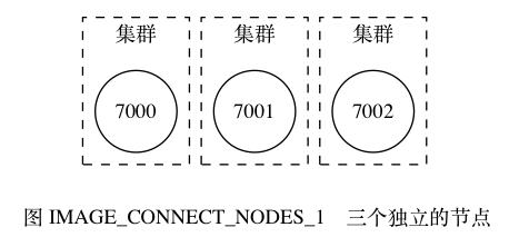 digraph {      label = ""\n 图 IMAGE_CONNECT_NODES_1    三个独立的节点"";      node [shape = circle];      subgraph cluster_a {          label = ""集群"";          style = dashed;          7000;      }      subgraph cluster_b {          label = ""集群"";          style = dashed;          7001;      }      subgraph cluster_c {          label = ""集群"";          style = dashed;          7002;      }  }458|222|?|140d0da1f2672469db48960c451a2e59|False|UNLIKELY|0.34465292096138