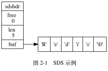 SDS 的定义