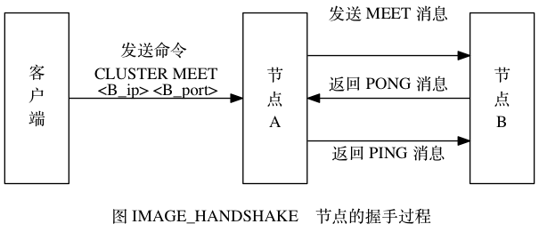 digraph {      label = ""\n 图 IMAGE_HANDSHAKE    节点的握手过程"";      rankdir = LR;      splines = ortho;      //      node [shape = box, height = 2];      client [label = ""客n户n端""];      A [label = ""节n点nA""];      B [label = ""节n点nB""];      //      client -> A [label = ""发送命令 n CLUSTER MEET n <B_ip> <B_port>""];      A -> B [label = ""发送 MEET 消息""];      A -> B [dir = back, label = ""\n返回 PONG 消息""];      A -> B [label = ""\n返回 PING 消息""];  }605270?|b59fff023531aa8aabfdce9157a2ae71|False|UNLIKELY|0.3174930214881897