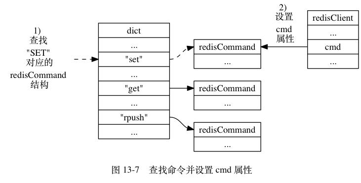 REDIS_COMMAND_SET