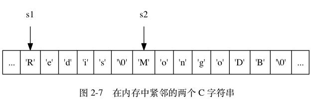 2-7 内存中相邻的两个字符串