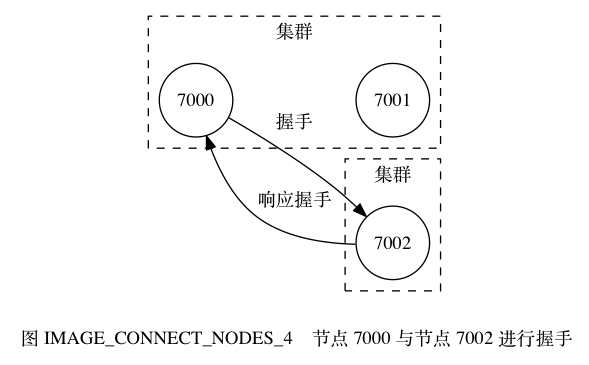 digraph {      label = ""\n 图 IMAGE_CONNECT_NODES_4    节点 7000 与节点 7002 进行握手"";      rankdir = LR;      node [shape = circle];      subgraph cluster_a {          label = ""集群"";          style = dashed;          7000;          7001;          7000 -> 7001 [style = invis];      }      subgraph cluster_c {          label = ""集群"";          style = dashed;          7002;      }      7000 -> 7002 [label = ""握手""];      7000 -> 7002 [dir = back, label = ""响应握手""];  }589|365|?|155eb8a2a367dc6e9b7a3bf38538cacb|False|UNLIKELY|0.34280234575271606
