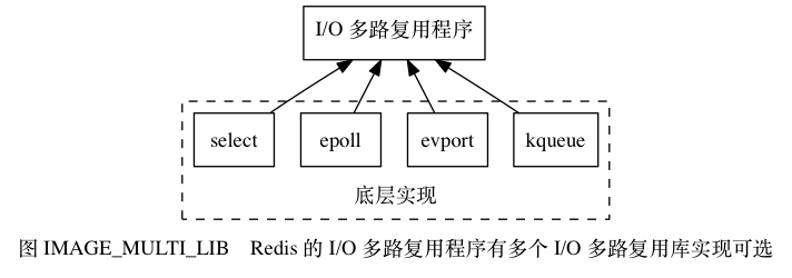 "digraph {      label = ""图 IMAGE_MULTI_LIB    Redis 的 I/O 多路复用程序有多个 I/O 多路复用库实现可选"";      node [shape = box];      io_multiplexing [label = ""I/O 多路复用程序""];      subgraph cluster_imp {          style = dashed          label = ""底层实现"";         labelloc = ""b"";          kqueue [label = ""kqueue""];         evport [label = ""evport""];         epoll [label = ""epoll""];         select [label = ""select""];     }      //      edge [dir = back];      io_multiplexing -> select;     io_multiplexing -> epoll;     io_multiplexing -> evport;     io_multiplexing -> kqueue;  }"