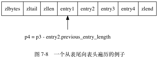 "digraph {      label = ""\n 图 7-8    一个从表尾向表头遍历的例子"";      rankdir = BT;      node [shape = record];      entry4 [label = "" zlbytes  zltail | zllen | <e1> entry1 | <e2> entry2 | <e3> entry3 | <e4> entry4 | zlend ""];      node [shape = plaintext];      p4 [label = ""p4 = p3 - entry2.previous_entry_length""];     p4 -> entry4:e1;  }"