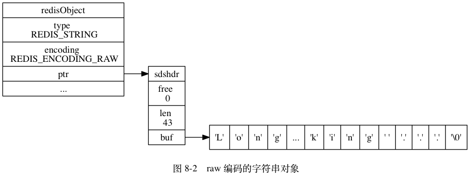 "digraph {      label = ""\n 图 8-2    raw 编码的字符串对象"";      rankdir = LR;      node [shape = record];      redisObject [label = "" redisObject  type \n REDIS_STRING | encoding \n REDIS_ENCODING_RAW | <ptr> ptr | ... ""];      sdshdr [label = "" <head> sdshdr 