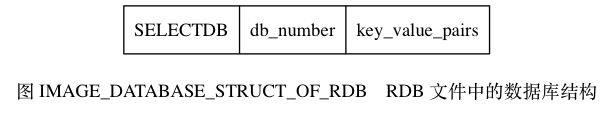 "digraph {      label = ""\n图 IMAGE_DATABASE_STRUCT_OF_RDB    RDB 文件中的数据库结构"";      node [shape = record];      database [label = "" SELECTDB  db_number | key_value_pairs ""];  }"