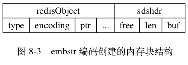 "digraph {      label = ""\n 图 8-3    embstr 编码创建的内存块结构"";      node [shape = record];      embstr [ label = "" { redisObject  { type | encoding | <ptr> ptr | ... } } |  { sdshdr | { free | len | <buf> buf }} "" ];  }"
