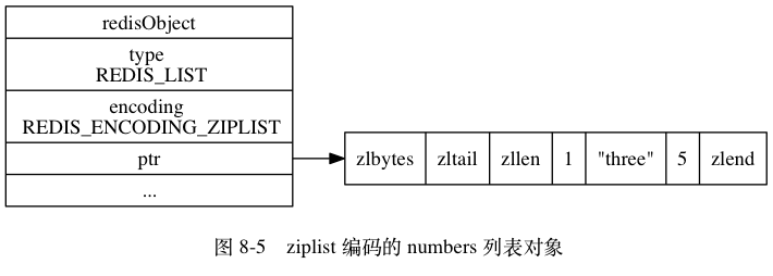 "digraph {      label = ""\n 图 8-5    ziplist 编码的 numbers 列表对象"";      rankdir = LR;      node [shape = record];      redisObject [label = "" redisObject  type \n REDIS_LIST | encoding \n REDIS_ENCODING_ZIPLIST | <ptr> ptr | ... ""];      ziplist [label = "" { zlbytes 