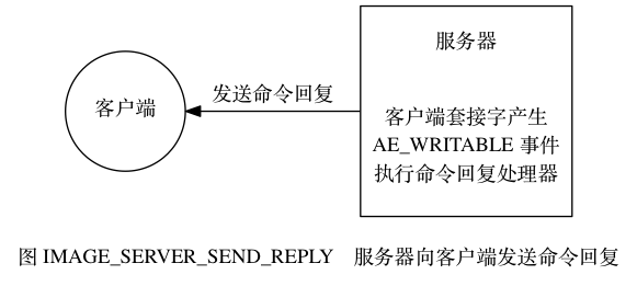 digraph {      label = ""\n图 IMAGE_SERVER_SEND_REPLY    服务器向客户端发送命令回复"";      rankdir = LR;      client [label = ""客户端"", shape = circle];      server [label = ""服务器nnn客户端套接字产生nAE_WRITABLE 事件n执行命令回复处理器"", shape = box, height = 2];      client -> server [dir = back, label = ""发送命令回复""];  }581|261|?|92990dc51562c61cc216bd4da13e9a9f|False|UNLIKELY|0.33438748121261597
