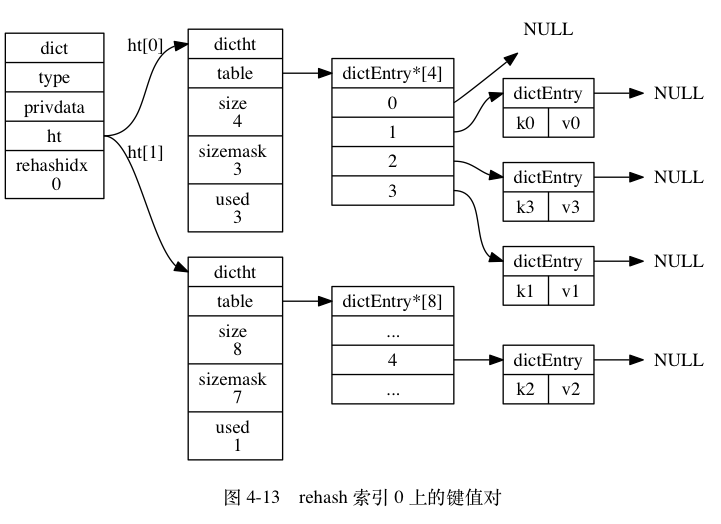 "digraph {      label = ""\n 图 4-13    rehash 索引 0 上的键值对"";      rankdir = LR;      node [shape = record];      // 字典      dict [label = "" <head> dict  type | privdata | <ht> ht | rehashidx \n 0 ""];      // 哈希表      dictht0 [label = "" <head> dictht 