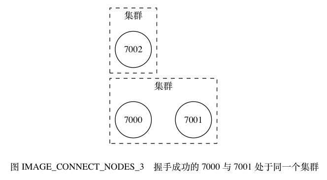 digraph {      label = ""\n 图 IMAGE_CONNECT_NODES_3    握手成功的 7000 与 7001 处于同一个集群"";      rankdir = LR;      node [shape = circle];      subgraph cluster_a {          label = ""集群"";          style = dashed;          7000;          7001;          7000 -> 7001 [style = invis];      }      subgraph cluster_c {          label = ""集群"";          style = dashed;          7002;      }  }664|365|?|6db61241ed35eaf984e7df0c89bb4e8d|False|UNLIKELY|0.324039489030838