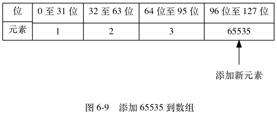 "digraph {      label = ""\n 图 6-9    添加 65535 到数组"";      rankdir = BT;      node [shape = record];      set [label = ""添加新元素"", shape = plaintext];      contents [label = "" { 位  元素 } | { 0 至 31 位 | 1 } | { 32 至 63 位 | 2 } | { 64 位至 95 位 | 3 } | { 96 位至 127 位 | <new> 65535 } ""];       set -> contents:new;  }"