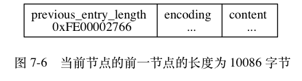 "digraph {      label = ""\n 图 7-6    当前节点的前一节点的长度为 10086 字节"";      node [shape = record];      n [label = "" previous_entry_length n 0xFE00002766  encoding \n ... | content \n ... ""];  }"