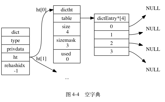 "digraph {      label = ""\n 图 4-4    空字典"";      rankdir = LR;      //      node [shape = record];      dict [label = "" <head> dict  type | privdata | <ht> ht | rehashidx \n -1 ""];      dictht0 [label = "" <head> dictht 