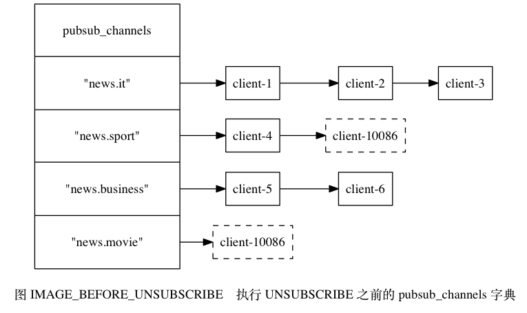 "digraph {      label = ""\n 图 IMAGE_BEFORE_UNSUBSCRIBE    执行 UNSUBSCRIBE 之前的 pubsub_channels 字典"";      rankdir = LR;      //      node [shape = record];      pubsub_channels [label = "" pubsub_channels  <news_it> ""news.it\"" 