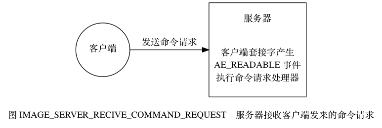 digraph {      label = ""\n图 IMAGE_SERVER_RECIVE_COMMAND_REQUEST    服务器接收客户端发来的命令请求"";      rankdir = LR;      client [label = ""客户端"", shape = circle];      server [label = ""服务器nnn客户端套接字产生nAE_READABLE 事件n执行命令请求处理器"", shape = box, height = 2];      client -> server [label = ""发送命令请求""];  }773|261|?|3adc2c08421b4d0ce68273c72fec7ac6|False|UNLIKELY|0.33219513297080994