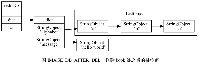 "digraph {      label = ""\n图 IMAGE_DB_AFTER_DEL    删除 book 键之后的键空间"";      rankdir = LR;      node [shape = record];      //      redisDb [label = ""redisDb  ... | <dict> dict | ...""];      dict [label = ""<dict> dict 