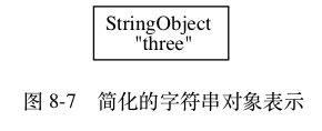 digraph {      label = ""\n 图 8-7    简化的字符串对象表示"";      node [shape = record];      three [label = "" StringObject n ""three""""];  }290|118|?|64458c52377bb204d28ed30230b1814e|False|UNLIKELY|0.3429211676120758