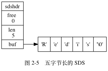 5字节长的 SDS