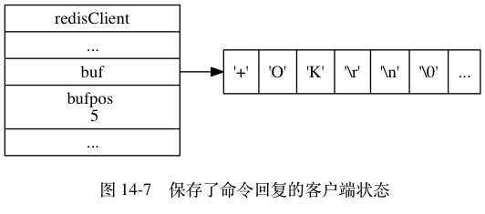 "digraph {      label = ""\n 图 14-7    保存了命令回复的客户端状态"";      rankdir = LR;      node [shape = record];      redisClient [label = "" redisClient  ... | <buf> buf | bufpos \n 5 | ... "", width = 2];      buf [label = "" { '+' 