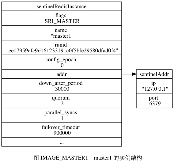 "digraph {      label = ""\n 图 IMAGE_MASTER1    master1 的实例结构"";      rankdir = LR;      node [shape = record];      //      master1 [label = "" <head> sentinelRedisInstance  flags \n SRI_MASTER | name \n ""master1\"" 