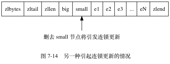 "digraph {      label = ""\n 图 7-14    另一种引起连锁更新的情况"";      rankdir = BT;      node [shape = record];      ziplist [label = "" zlbytes zltail | zllen | big | <small> small | e1 | e2 | e3 | ... | eN | zlend ""];      node [shape = plaintext];      p [label = ""删去 small 节点将引发连锁更新""];      p -> ziplist:small;  }"